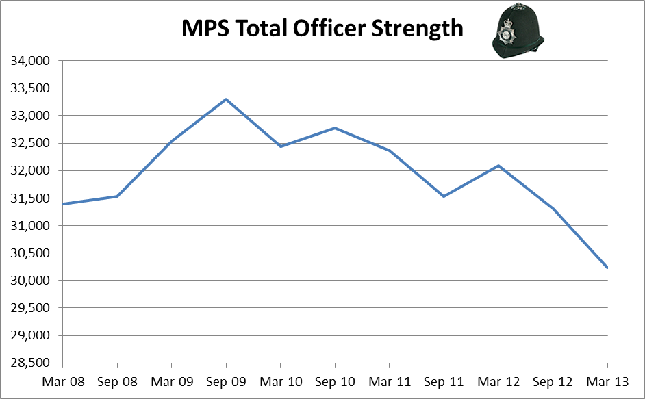 Total Met police officer strength