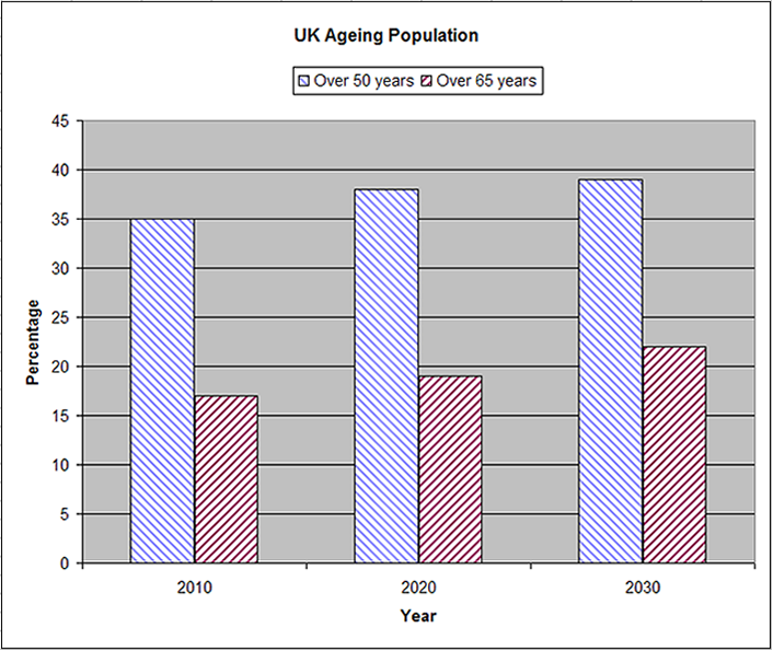 Ageing population 2