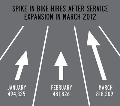 Bike share first few months