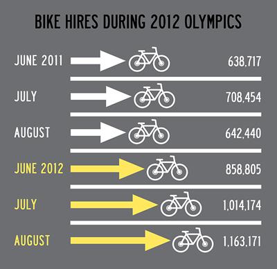 Bike shares later