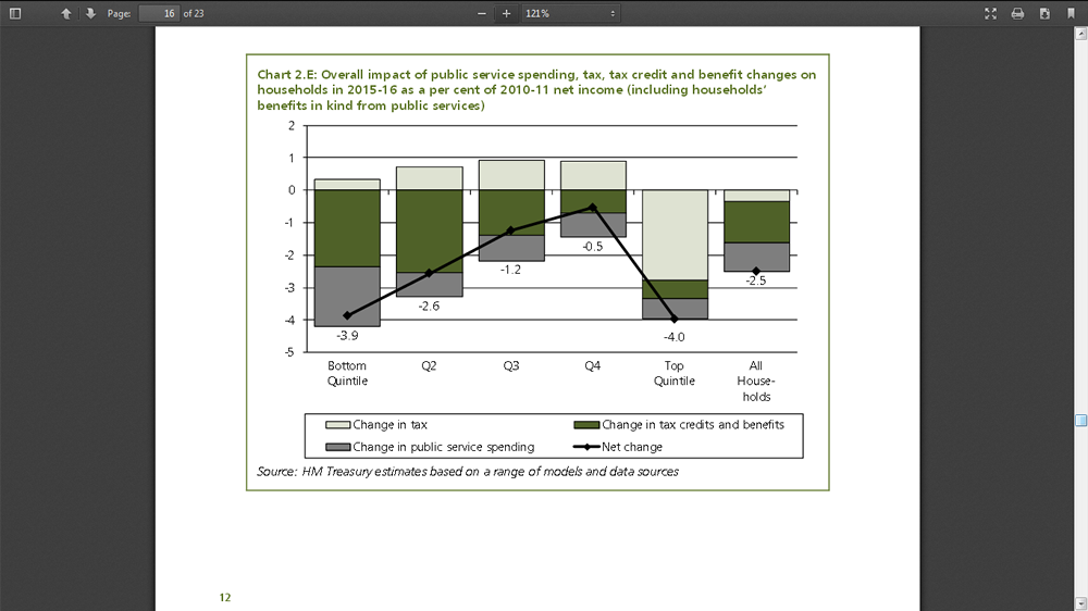 Distributional analysis spending review