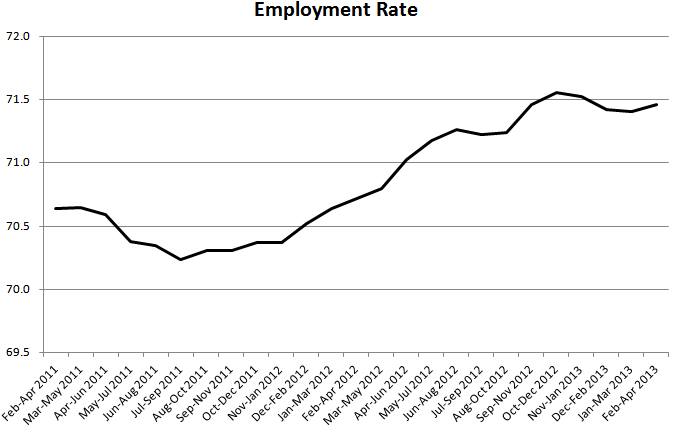 Employment rate 1