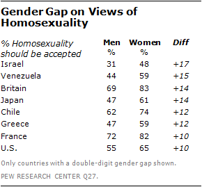 Gender gap homosexuality