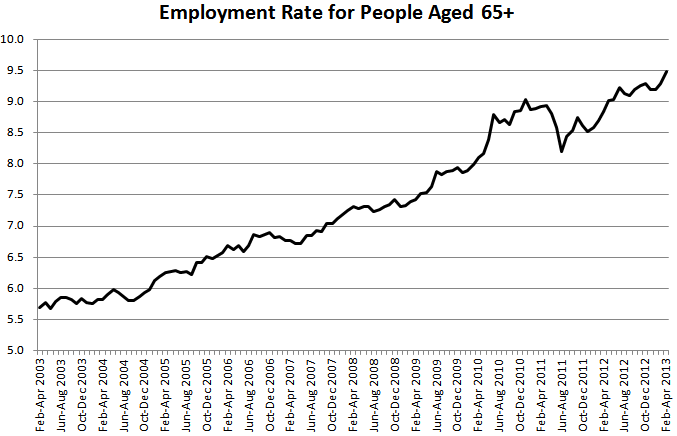 Older people employment