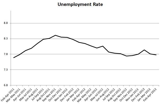 UNemployment rate 1