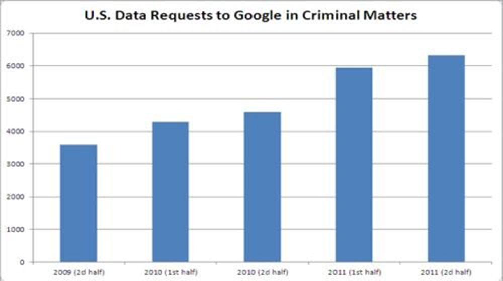 US data requests