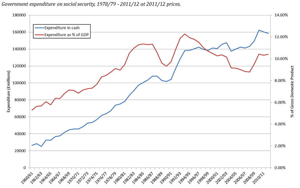 Welfare 1978 to 2012