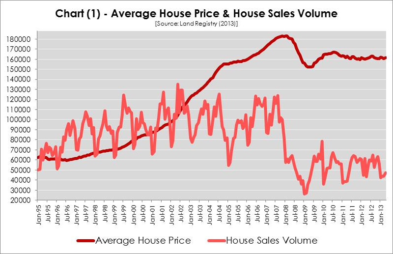 Average house price graph 1