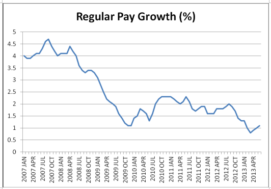 pay growth