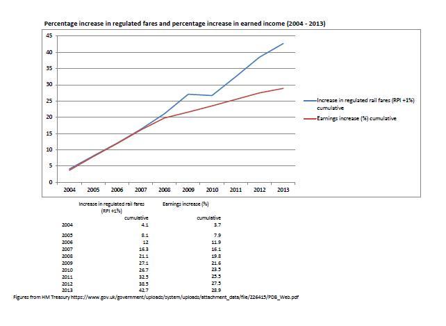 rail fares graph