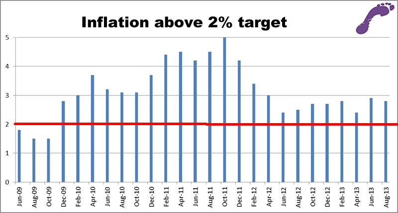 Inflation graph September