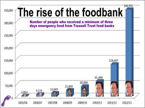 Food banks graph 2013