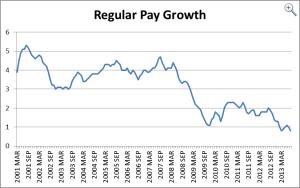 Regular pay growth