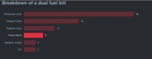 Breakdown fuel bill