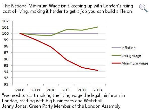 Afbeeldingsresultaat voor cost of living london