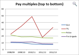 Pay multiples