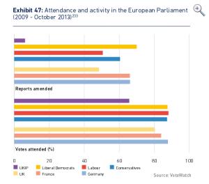 UKIP attendance graph
