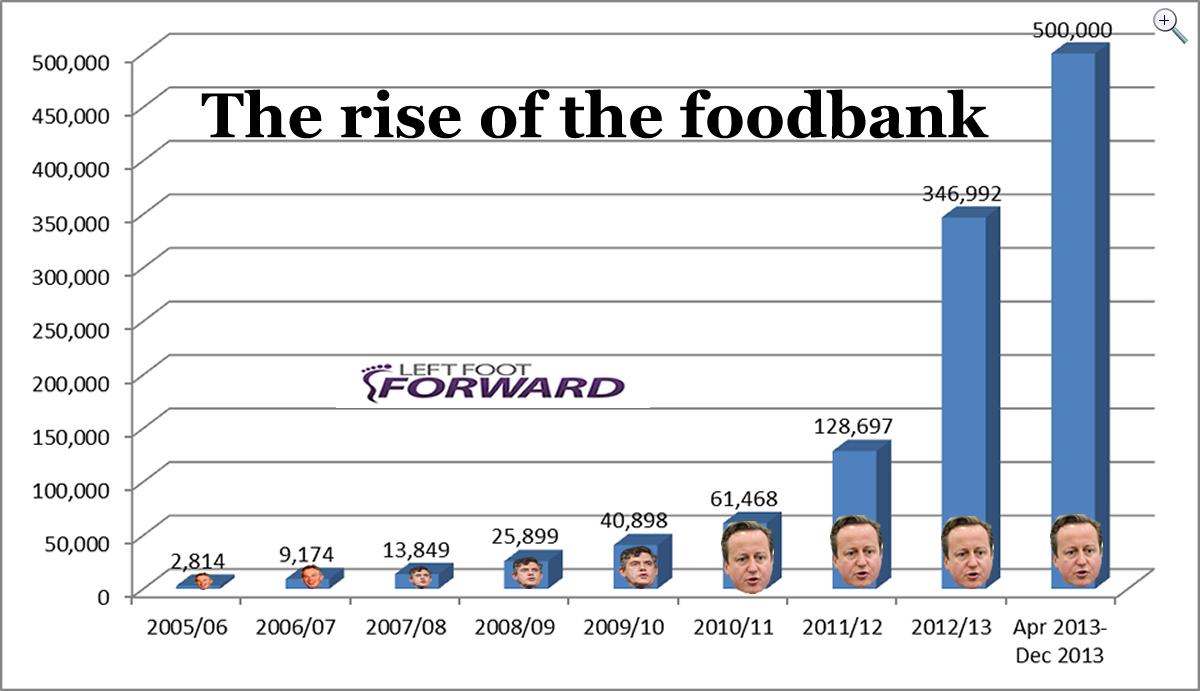 Foodbanks December 2013