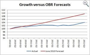 Growth vs OBR