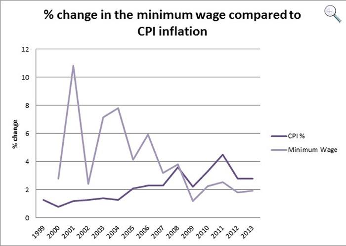 Minimum wage versus inflation-JPEG