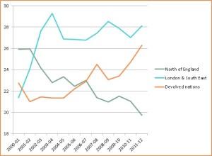 Budget graph 2j