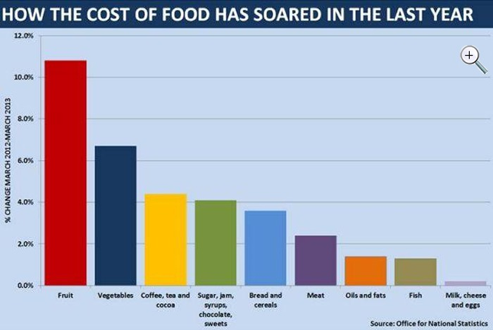 Cost of living graphj