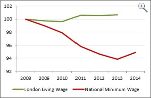 Living wage graph2j