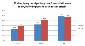 Age immigration 2j