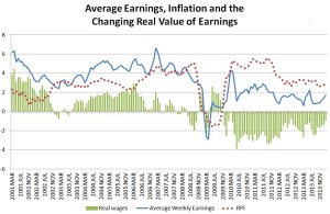 Real wages 2j