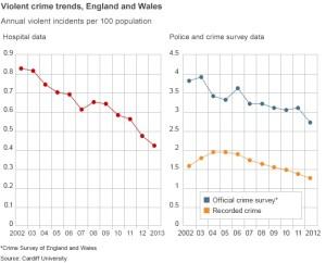 Violent crime bbcj