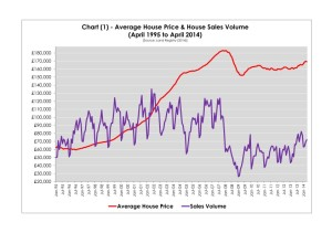 Chart housingj