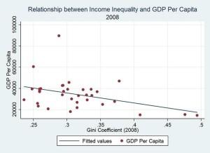 Inequality graph 2j