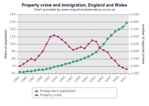 Property crime in England and Wales
