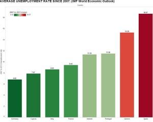 Unemployment graphj