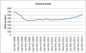 Vacancy levelsj