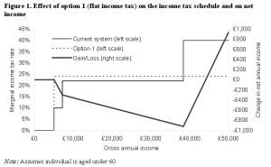 Flat taxj