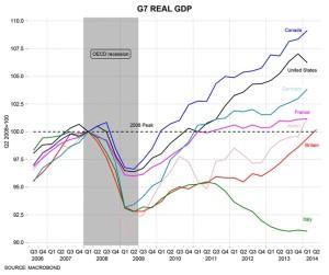GDP per capita 2j