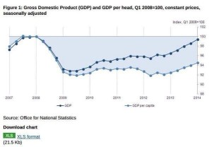 GDP per capitaj