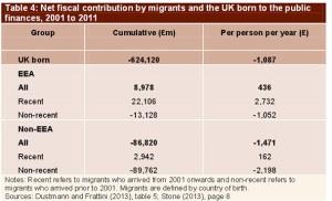 Migrant tablej