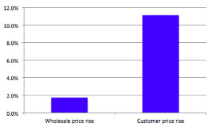 wholesale-vs-consumer
