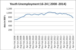 Youth unemploymentj