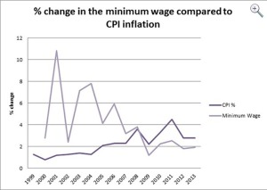 Minimum wagej