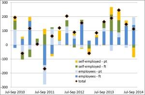 Unemployment stats Novj