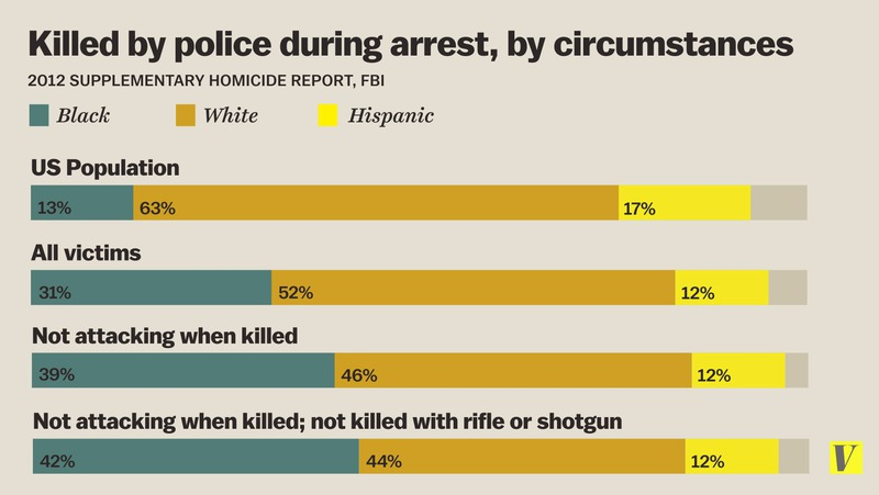 Blacks killed by policej