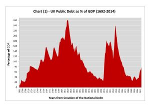 Debt and GDP