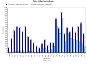 Syria airstrikesj