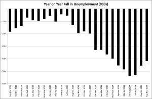 Fall unemployment