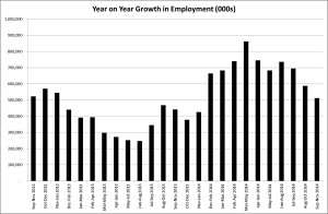Growth employment