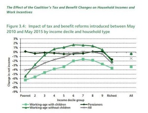 Tax and benefits(1)