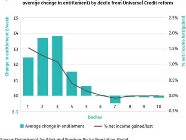 Average long-run impact by decile from Universal Credit reform